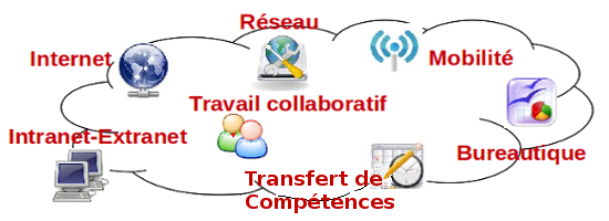 Internet, Intranet, Extranet, Groupware, Cloud